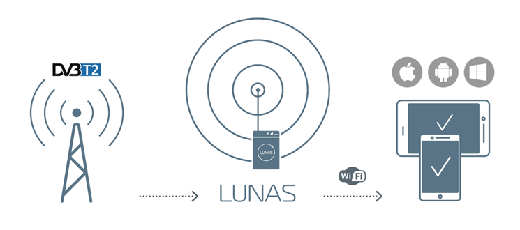 Lunas.TV-1 creators are looking for partners and investors